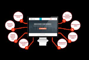 Результативное продвижение любого сайта в поисковых системах