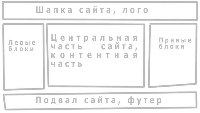 tri-kolonki